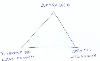 féltékenység kezelése (háromszög-modell)